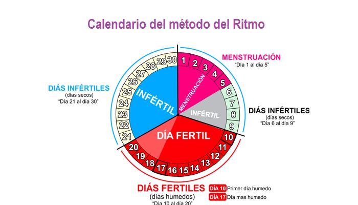 Metodo Del Calendario.Conoce El Metodo Anticonceptivo Del Ritmo
